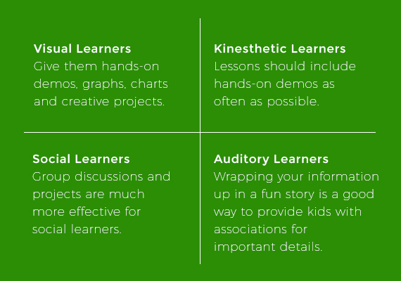 Teaching Science To Different Learning Styles Science Teaching Tips